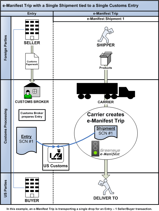 Diagram of 1 shipment on 1 e-manifest